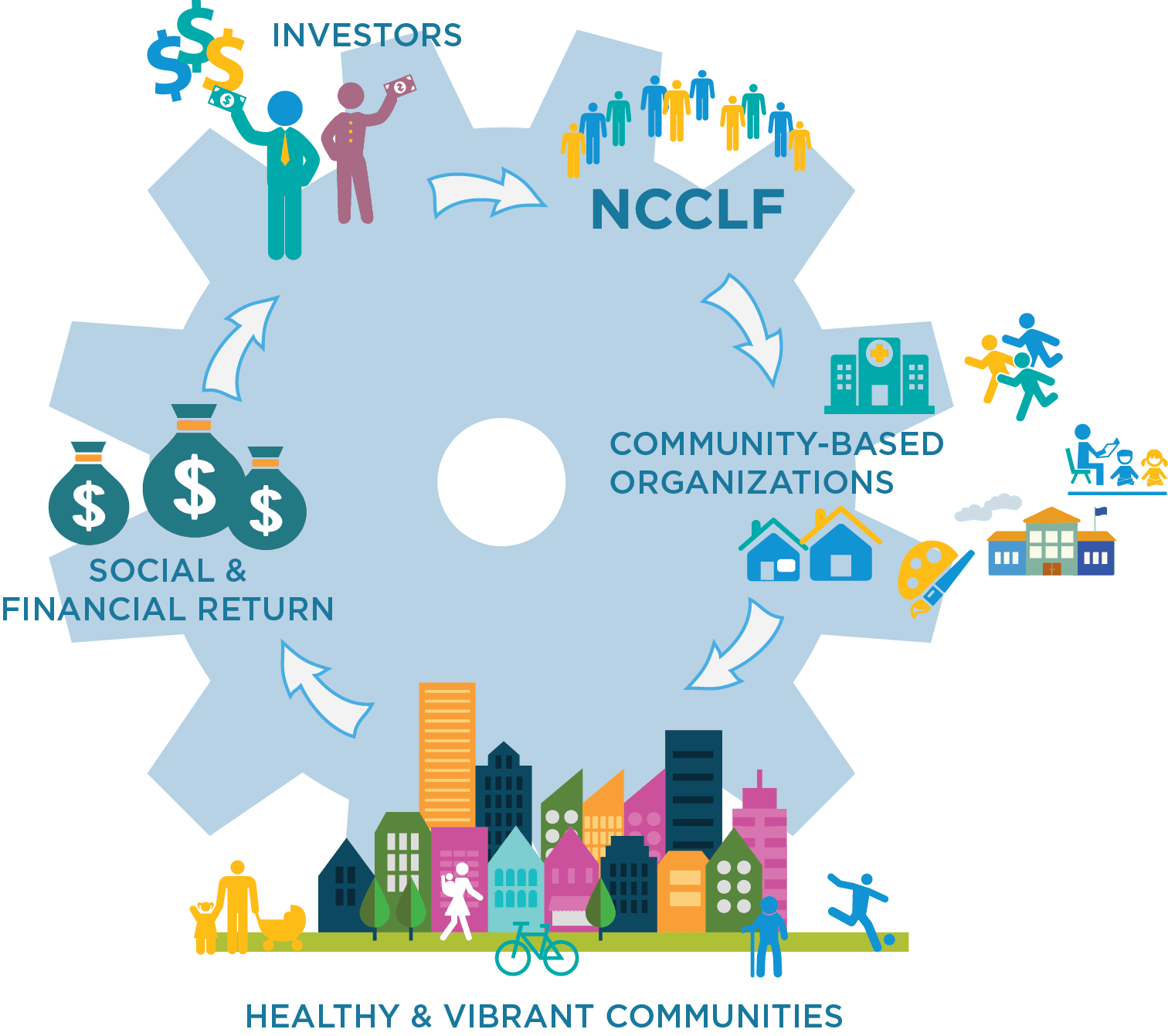 investor-lending-cycle-san-francisco-bay-area-business-ncclf