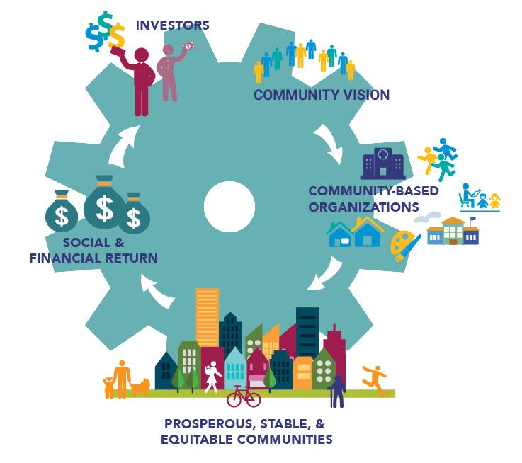 Community Vision